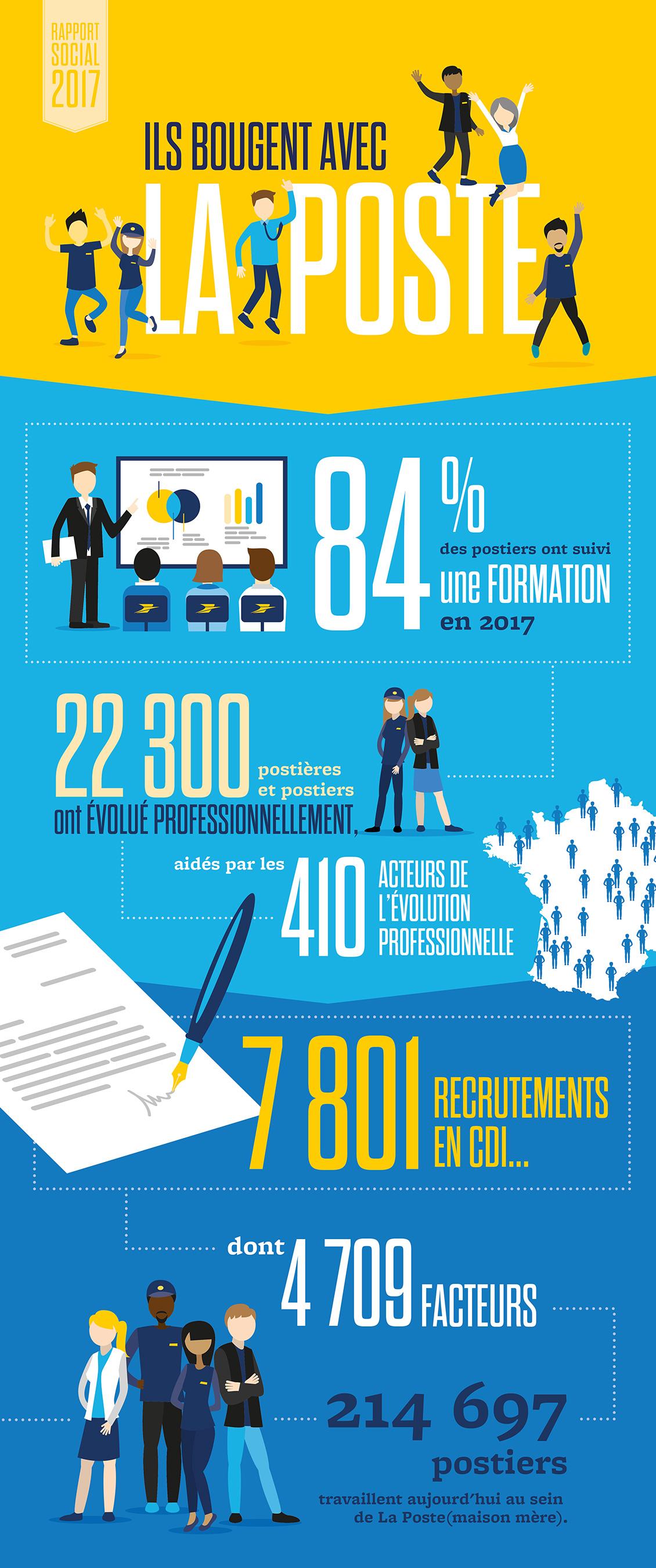 Une infographie avec les principaux chiffres des recrutements, formations et promotions effectués à La Poste en 2017