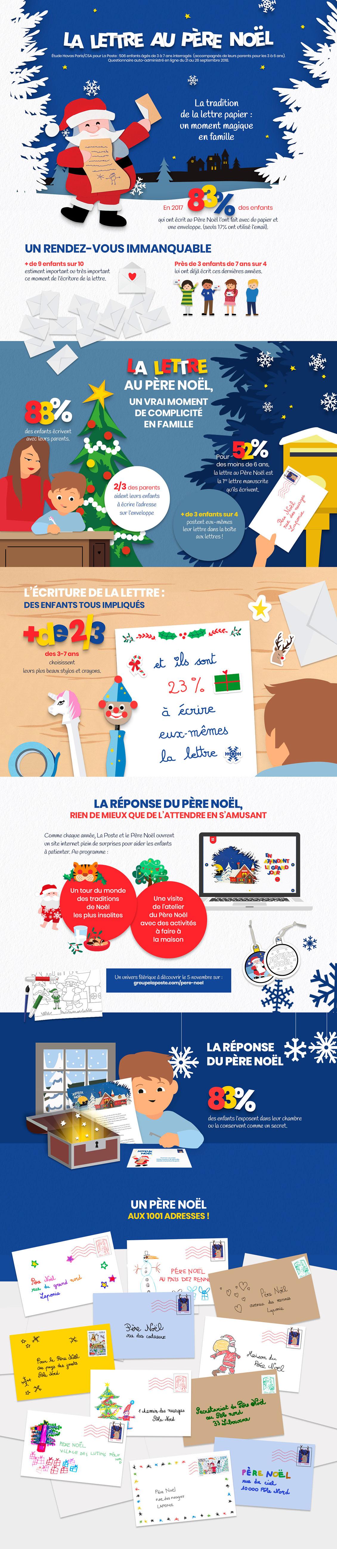 Infographie illustrant l'enquête de La Poste sur la lettre au Père Noël
