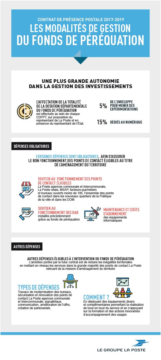 Infographie sur les modalités de gestion du fonds de péréquation.