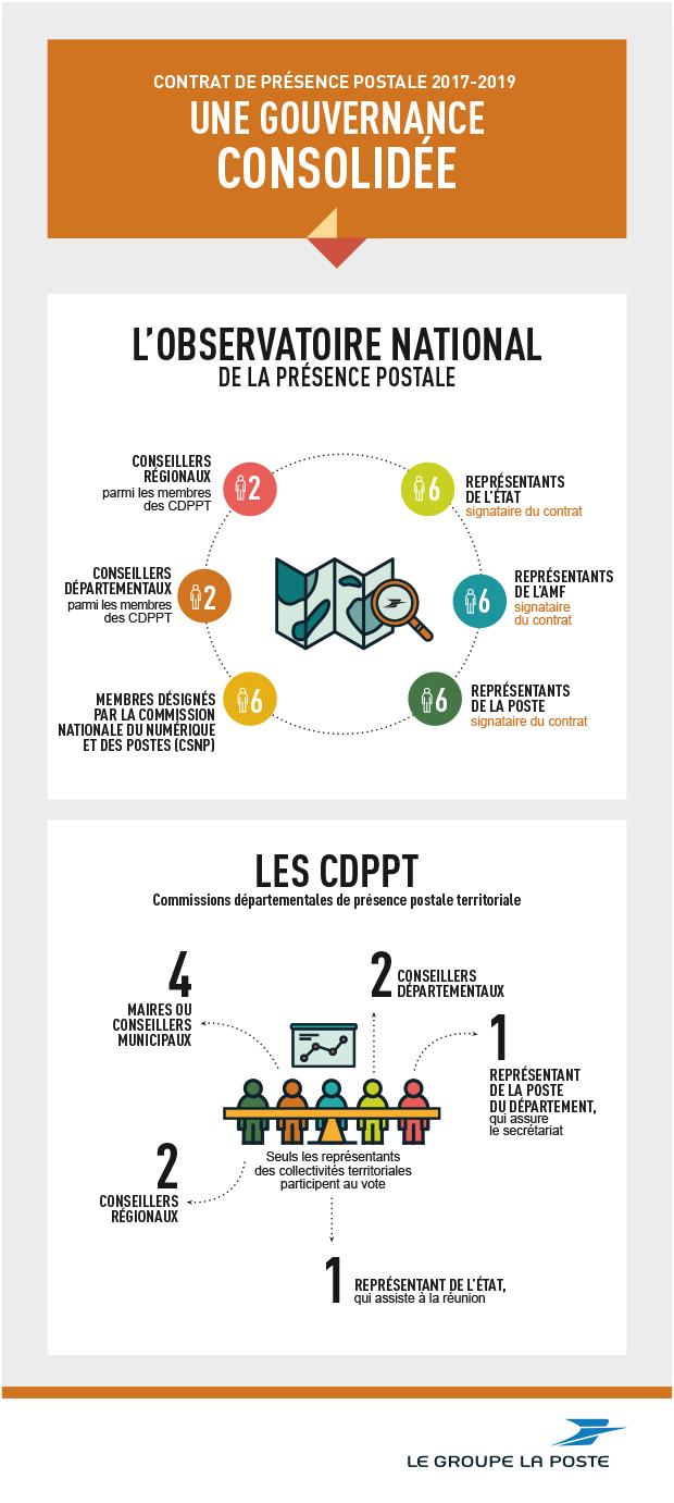 Infographie pour mieux comprendre le fonctionnement de l'observatoire national de présence postale (ONPP) et des commissions départementales de présence postale territoriale (CDPPT)