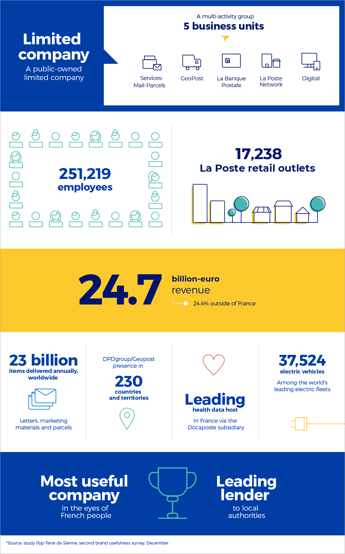 Infographic with key figures of Groupe La Poste