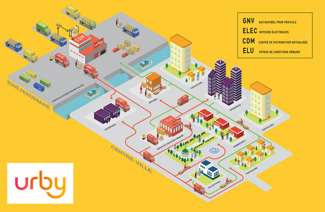 Infographie du shéma de logistique urbaine de la société multipartenariale Urby