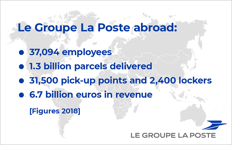 Key figures of Le Groupe La Poste abroad. 37,094 employees - 1.3 billion parcels delivered in 2018 - 31,500 relay points and 2,400 lockers - 6.7 billion euros in revenue.