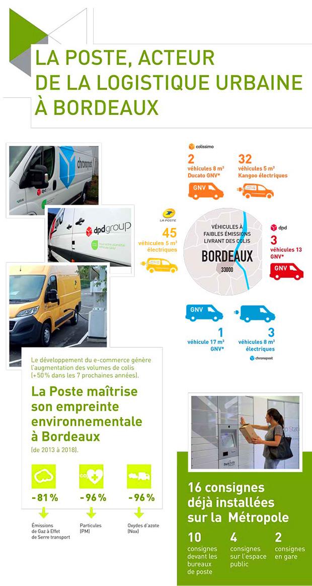 Une infographie qui présente la présence logistique de La Poste à Bordeaux, et ses efforts en matière de préservation de l'environnement urbain.