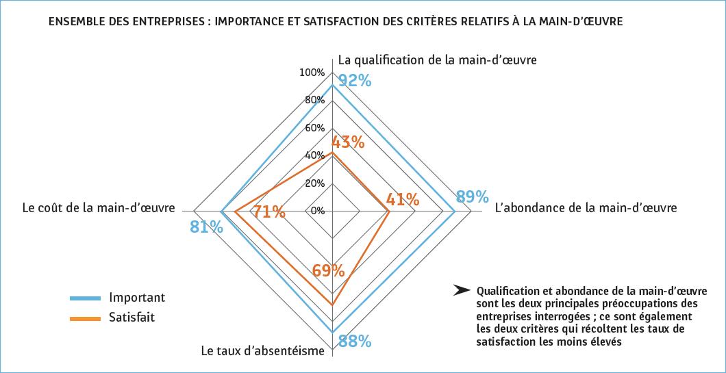 Graphique montrant l'importance et la satisfaction, pour les entreprises, des critères relatifs à la main-d'oeuvre : nombre, qualification, coût et absentéisme.