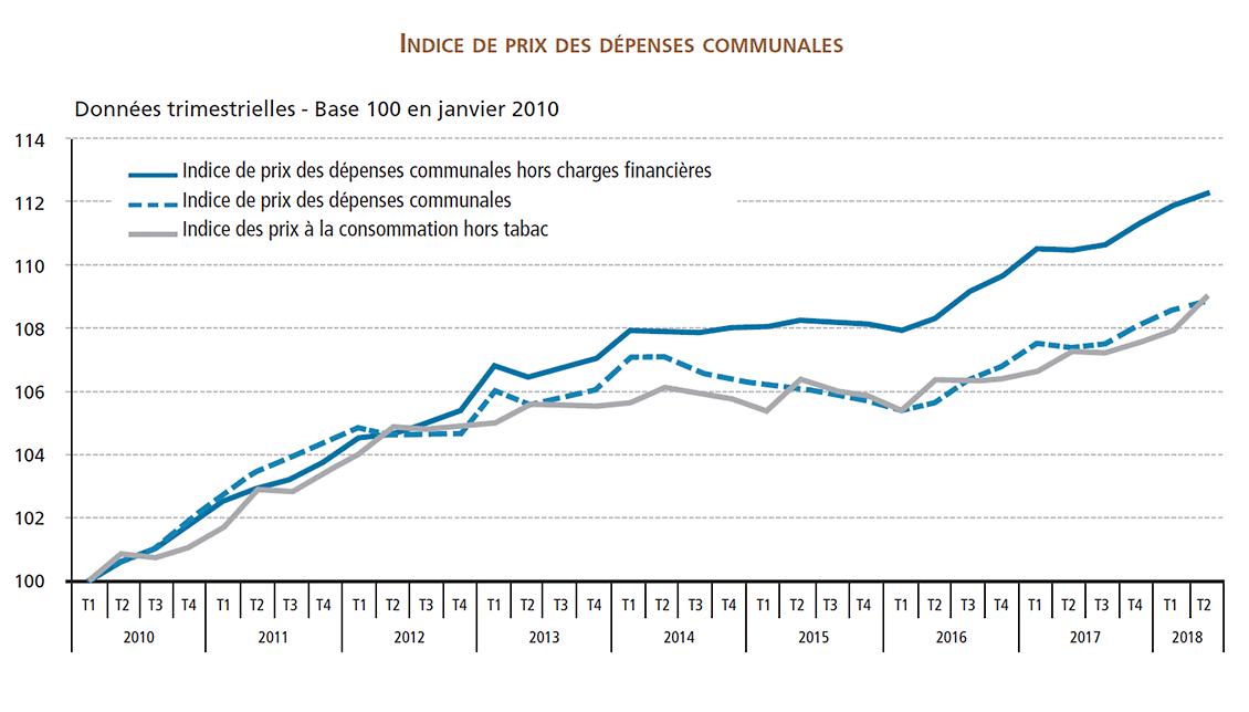 Un graphique montrant l'évolution de l'indice de prix des dépenses communales depuis 2010.
