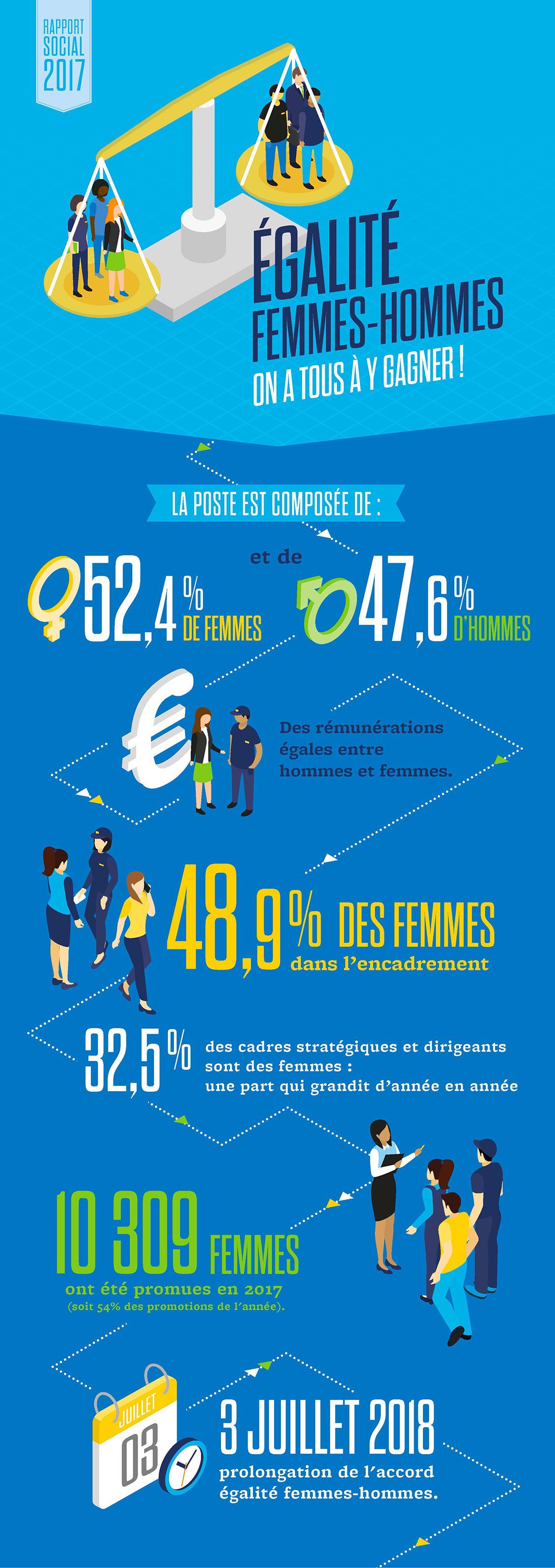 Infographie mettant en image les chiffres clés de l'égalité hommes-femmes à La Poste.