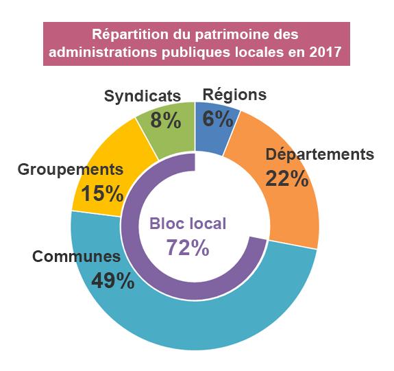 Graphique de répartition du patrimoine des administrations publiques locales en 2017. Régions 6%. Départements 22%. Communes 49%. Groupements 15%. Syndicats 8%.  Le bloc local - communes, groupements et syndicats - totalise 72% du patrimoine.