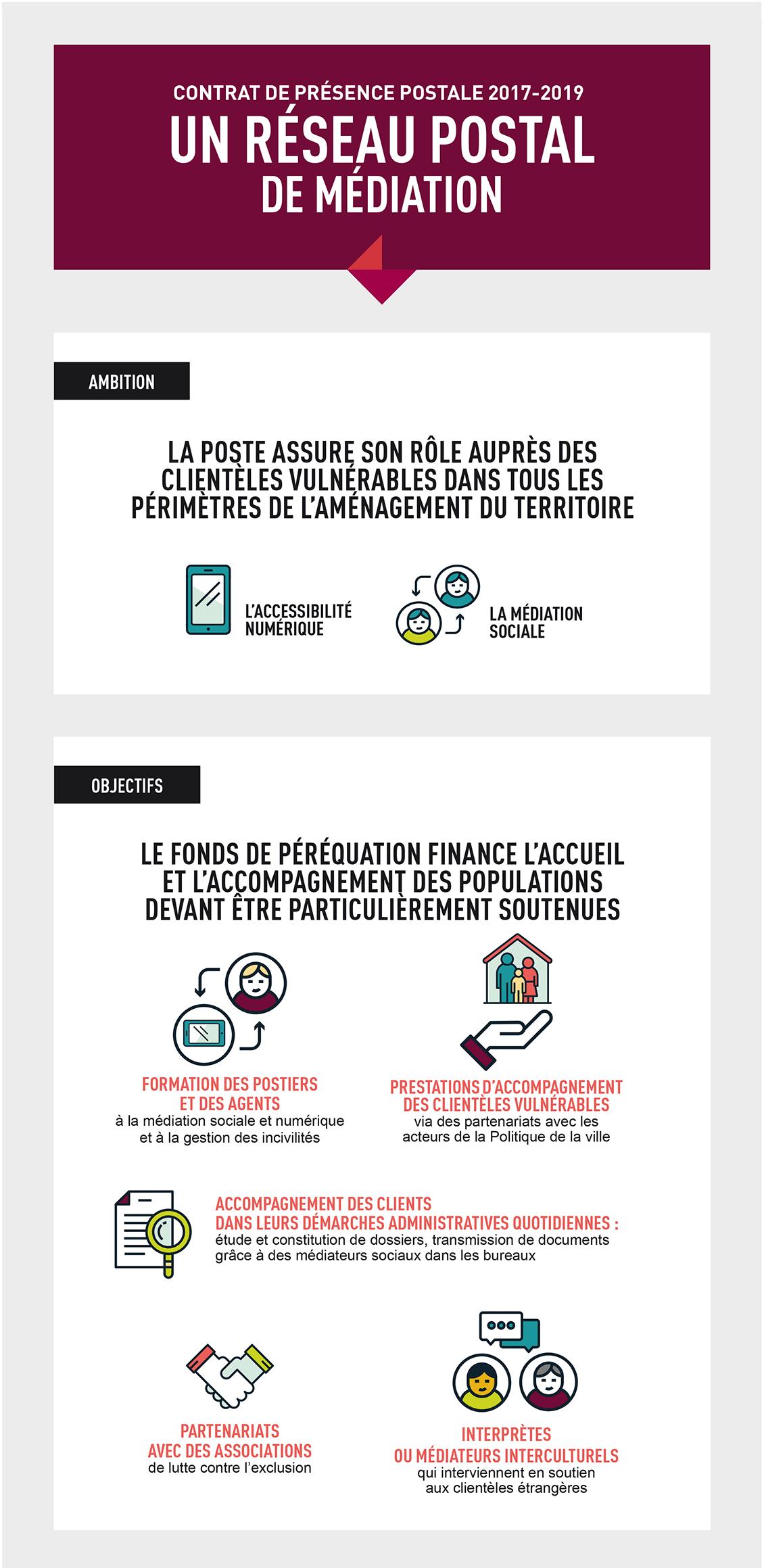 Infographie qui présente l'ambition et les ojectifs du contrat de présence postale 2017-2019