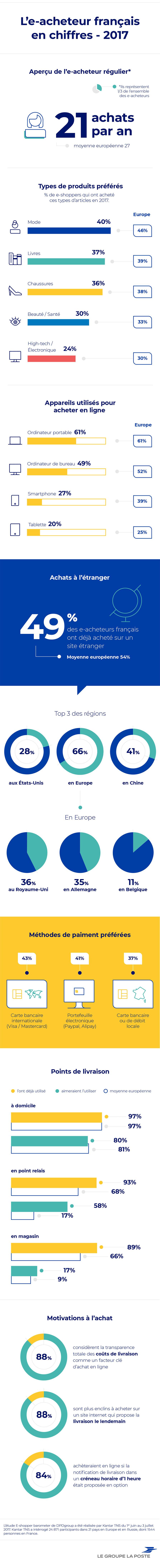 Infographie : les comportements d'achat de l'e-acheteur français
