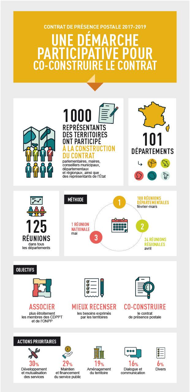 Infographie qui présente la démarche participative pour co-construire le contrat de présence postale 2017-2019