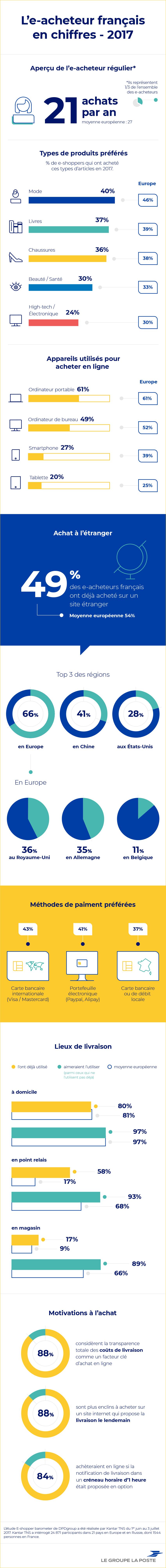 Infographie : les comportements d'achat de l'e-acheteur français en 2017