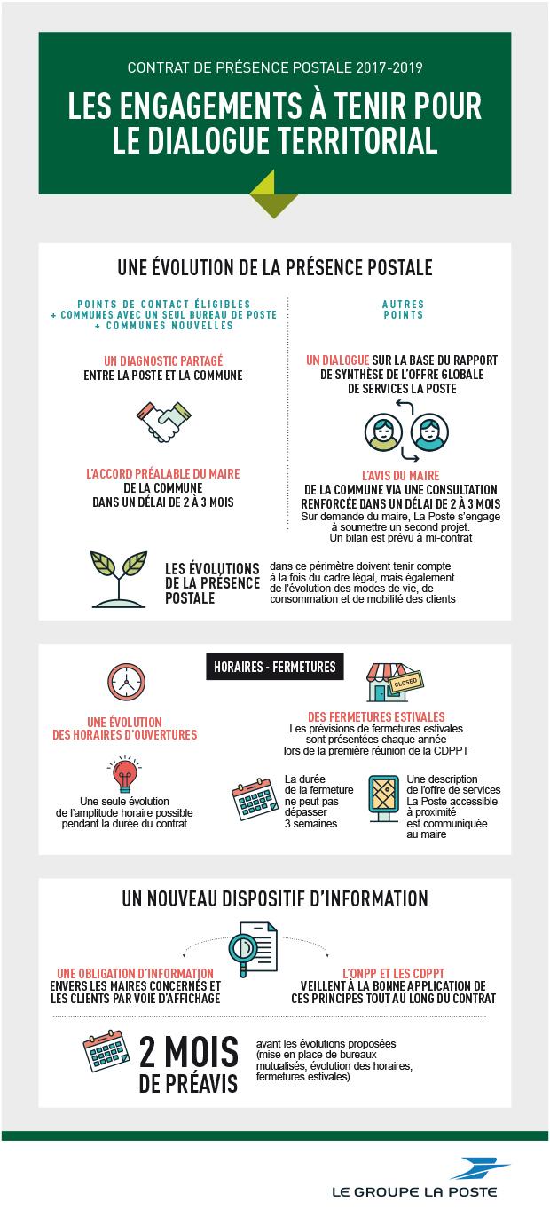 Infographie contrat de la présence postale 2017-2019 sur les engagements à  tenir pour le dialoguqe territoriale. Avec un résumé sur l'évolution de la présence postale