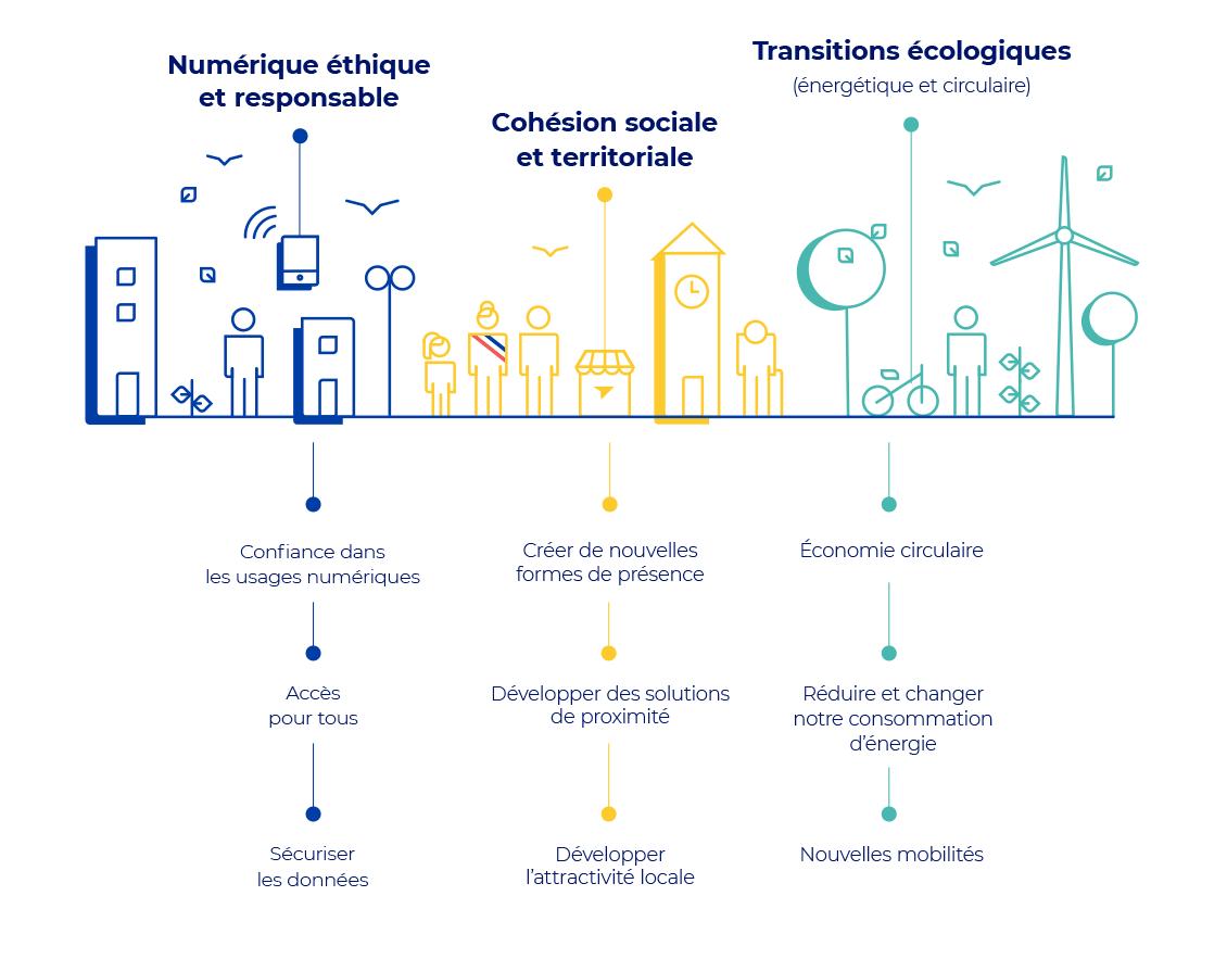 Infographie des trois pilers de notre engagement sociétal : développer la cohésion sociale et territoriale, favoriser l'émergence d'un numérique éthique et responsable et accélérer les transitions écologiques.