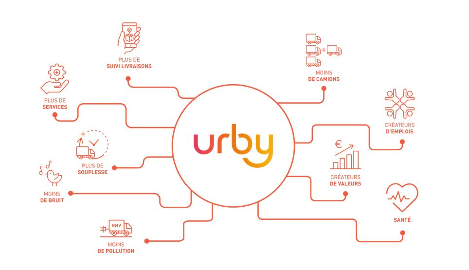 Urby: Profit mapping.