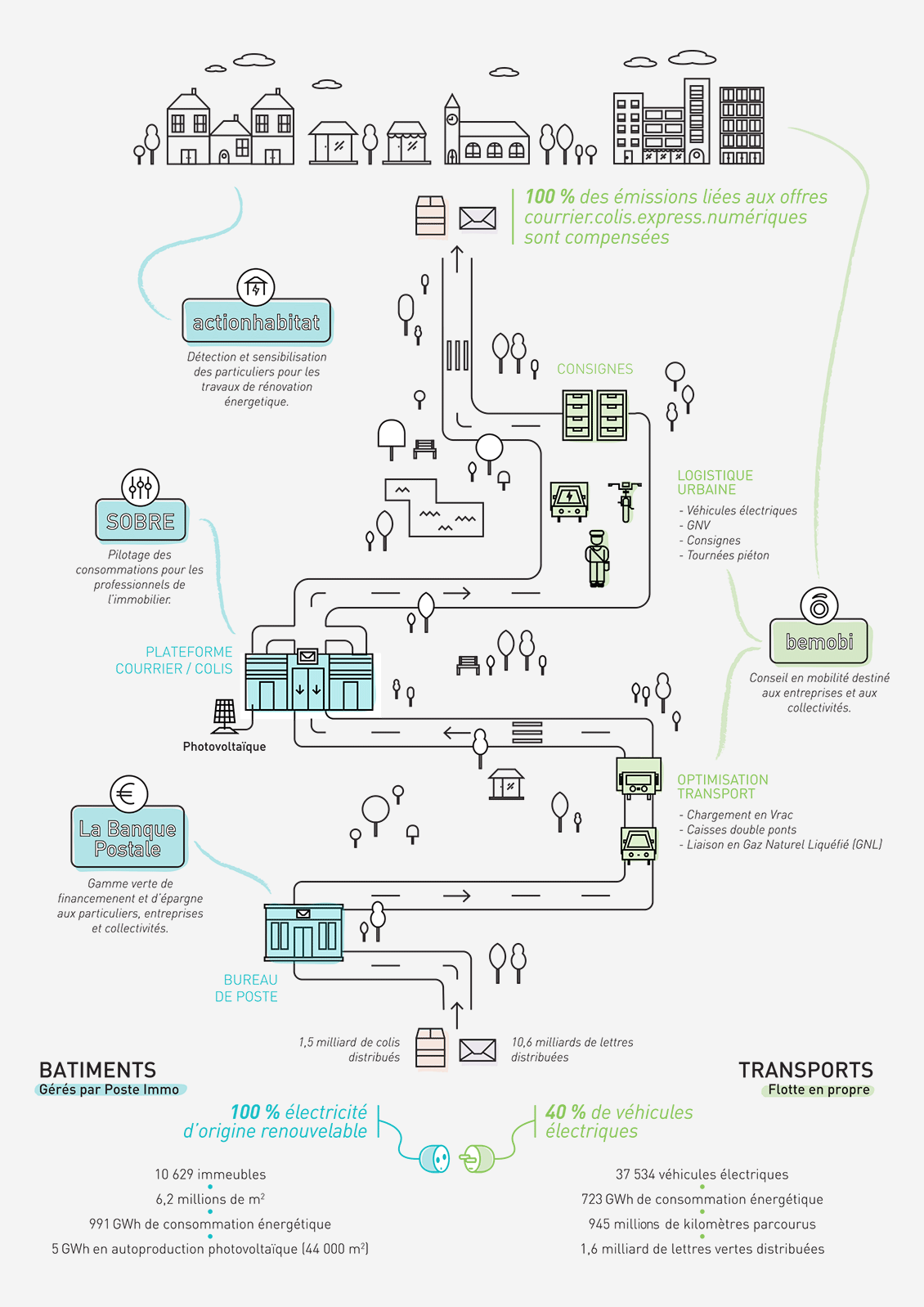 Schéma avec l'ensemble des entités du Groupe La Poste dont l'activité s'inscrit dans nos engagements sociétaux : Action Habitat, Sobre, Bemobi et La Banque Postale avec sa Gamme verte.