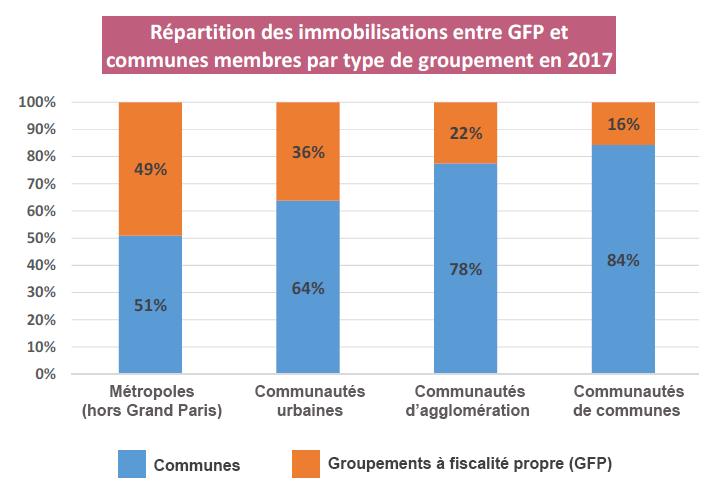 Graphique de la répartition des immobilisations entre GFP et communes membres par type de groupement en 2017.