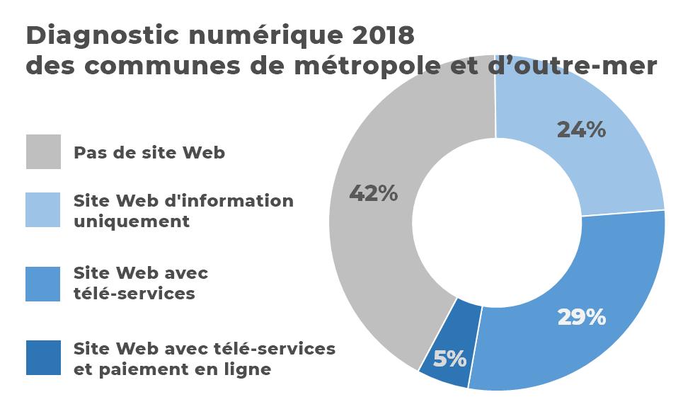 Graphique : 42% des communes françaises n'ont pas de site Web, 24% ont seulement un site d'information, 29% un site Web avec télé-services et 5% un site Web avec télé-services et paiement en ligne